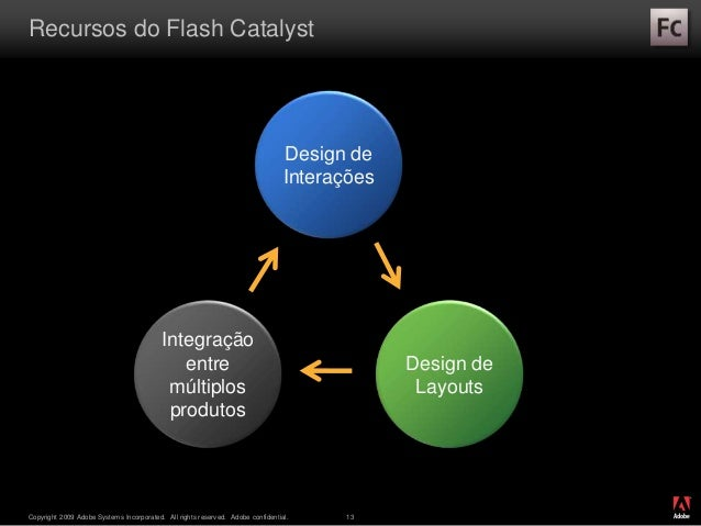 ® Copyright 2009 Adobe Systems Incorporated. All rights reserved. Adobe confidential. 13 Recursos do Flash Catalyst Design...