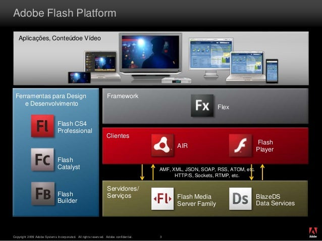 ® Copyright 2009 Adobe Systems Incorporated. All rights reserved. Adobe confidential. 3 Adobe Flash Platform Flash Builder...