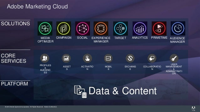 © 2015 Adobe Systems Incorporated. All Rights Reserved. Adobe Confidential. SOLUTIONS CORE SERVICES Adobe Marketing Cloud ...