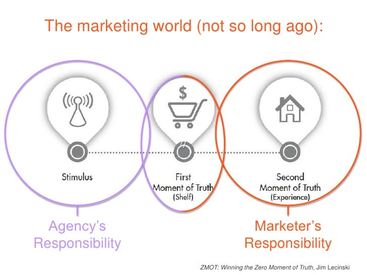 Marketing/            Advertising  New                      ExistingProspects                 Customers             Produc...