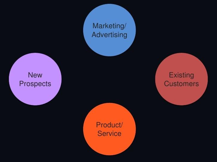 Marketing Technology Landscape                                                                                            ...