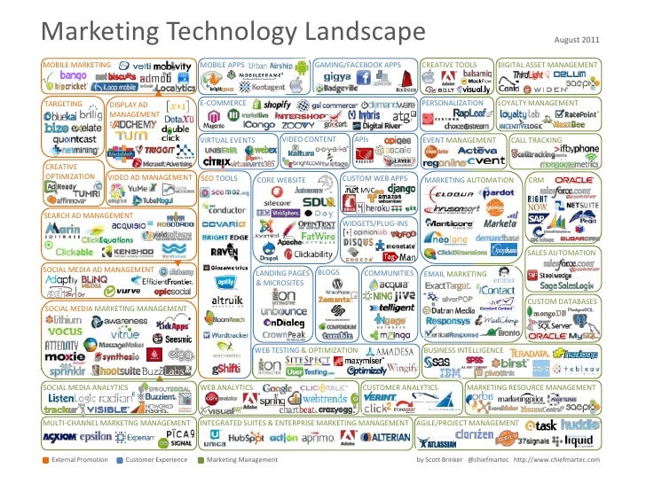 IT's perceptions of marketing:Marketing is spin.Marketers don't care about integration.                     Mastering Cust...