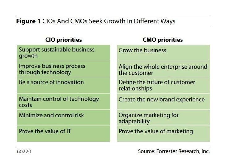 A marketing technologist team shouldprovide an integrated, holistic view.                          MTUnderstand good      ...