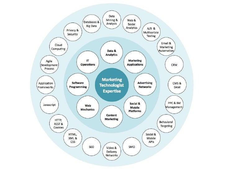 The               MarketingStandardize                Experiment              Technology                Cycle