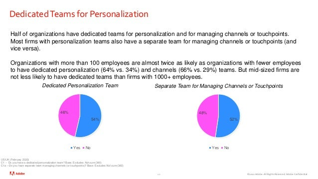 ©2020 Adobe. All Rights Reserved. Adobe Confidential. DedicatedTeams for Personalization 12 Half of organizations have ded...