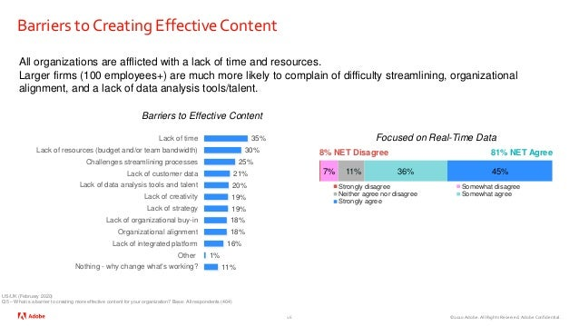 ©2020 Adobe. All Rights Reserved. Adobe Confidential. Barriers to Creating Effective Content 16 All organizations are affl...