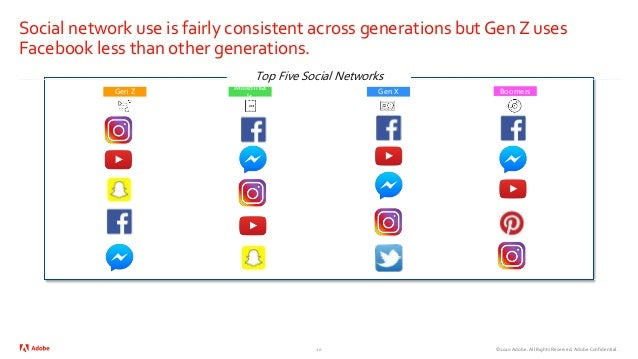 ©2020 Adobe. All Rights Reserved. Adobe Confidential. Social network use is fairly consistent across generations but Gen Z...