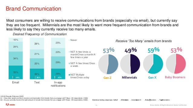©2020 Adobe. All Rights Reserved. Adobe Confidential. Brand Communication 23 Most consumers are willing to receive communi...