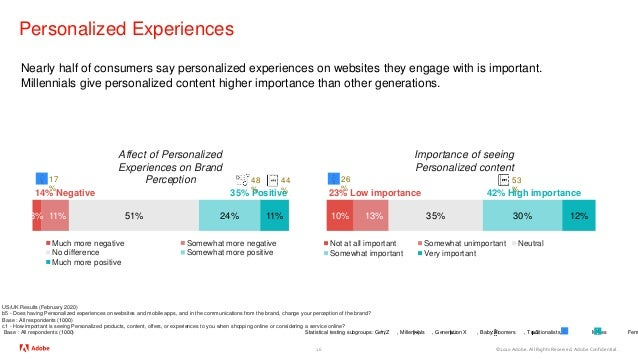 ©2020 Adobe. All Rights Reserved. Adobe Confidential. Personalized Experiences 26 US/UK Results (February 2020) b5 - Does ...