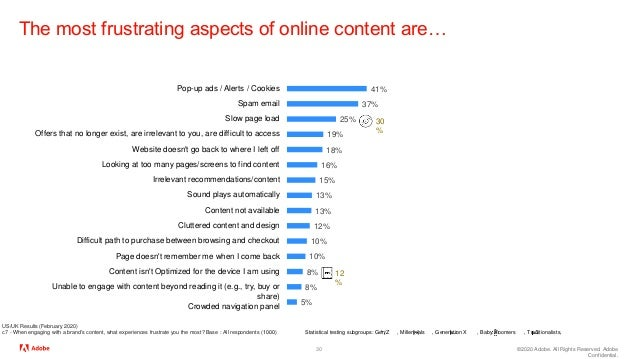 ©2020 Adobe. All Rights Reserved. Adobe Confidential. The most frustrating aspects of online content are… 30 US/UK Results...