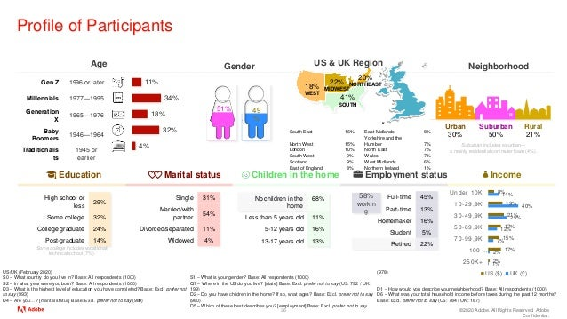 ©2020 Adobe. All Rights Reserved. Adobe Confidential. Profile of Participants 36 US/UK (February 2020) S0 – What country d...