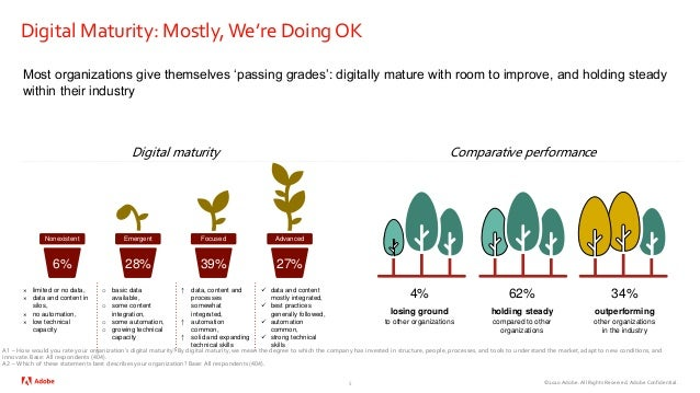 ©2020 Adobe. All Rights Reserved. Adobe Confidential. Digital Maturity: Mostly, We're Doing OK 5 Most organizations give t...