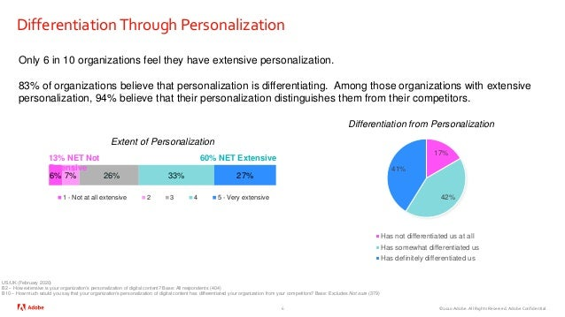 ©2020 Adobe. All Rights Reserved. Adobe Confidential. DifferentiationThrough Personalization 6 Only 6 in 10 organizations ...