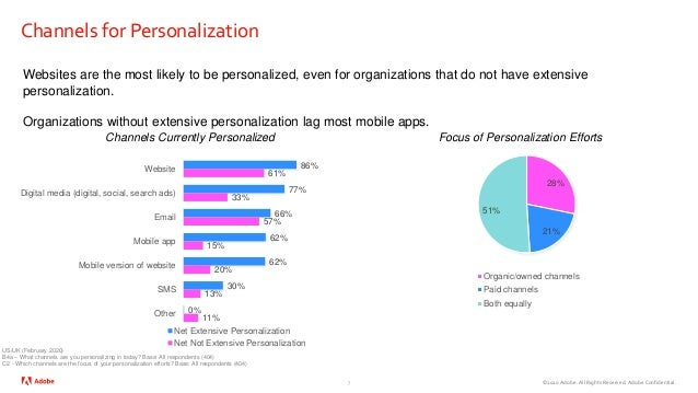 ©2020 Adobe. All Rights Reserved. Adobe Confidential. Channels for Personalization 7 Websites are the most likely to be pe...