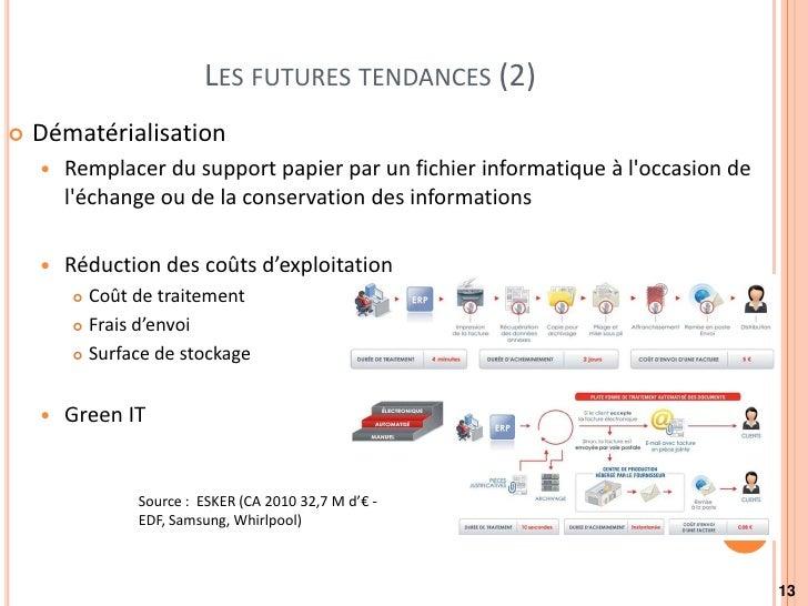 LES FUTURES TENDANCES (2)   Dématérialisation       Remplacer du support papier par un fichier informatique à loccasion ...