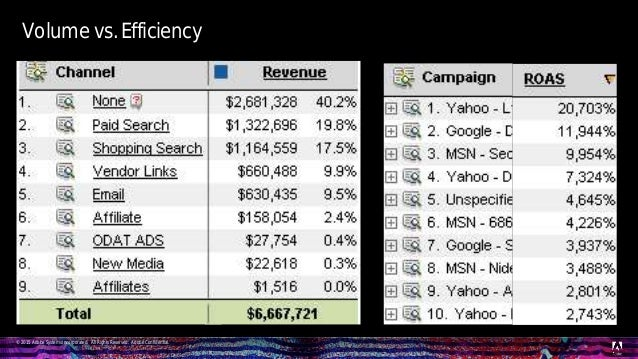 © 2015 Adobe Systems Incorporated. All Rights Reserved. Adobe Confidential. Volume vs. Efficiency