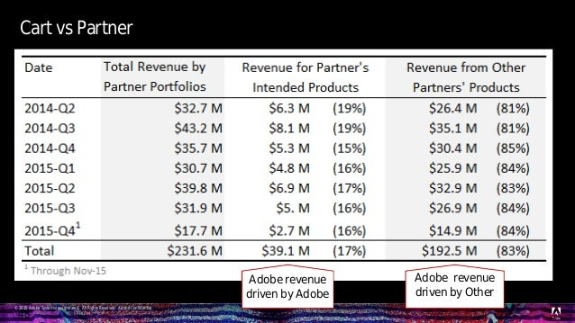 © 2015 Adobe Systems Incorporated. All Rights Reserved. Adobe Confidential. Cart vs Partner 48 Adobe revenue driven by Ado...