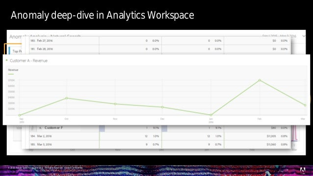 © 2015 Adobe Systems Incorporated. All Rights Reserved. Adobe Confidential. Anomaly deep-dive in Analytics Workspace 53 un...