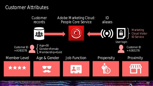 © 2015 Adobe Systems Incorporated. All Rights Reserved. Adobe Confidential. Customer Attributes Age & Gender Job Function ...
