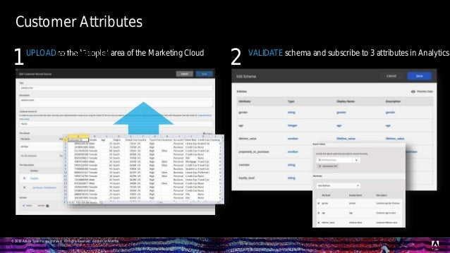 © 2015 Adobe Systems Incorporated. All Rights Reserved. Adobe Confidential. Customer Attributes VALIDATE schema and subscr...