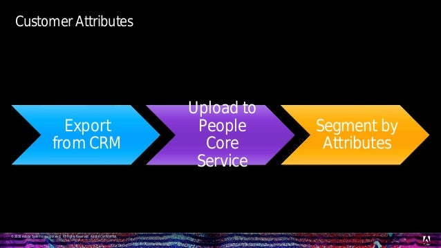 © 2015 Adobe Systems Incorporated. All Rights Reserved. Adobe Confidential. Export from CRM Upload to People Core Service ...