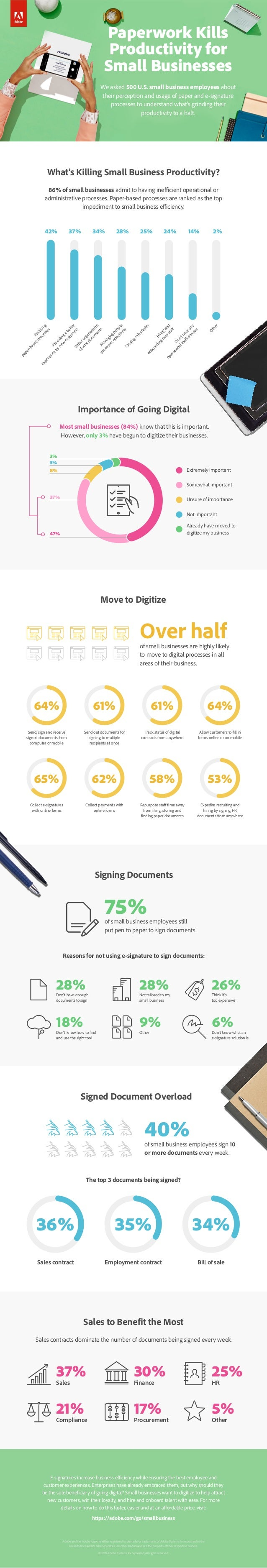 28%Don't have enough documents to sign 28%Not tailored to my small business 18%Don't know how to find and use the right to...