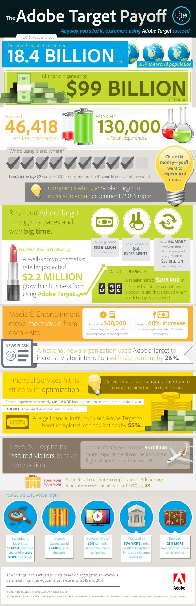 Anyway you slice it, customers using Adobe Target succeed. In 2016 Adobe Target people. Delivered experiences to over of r...