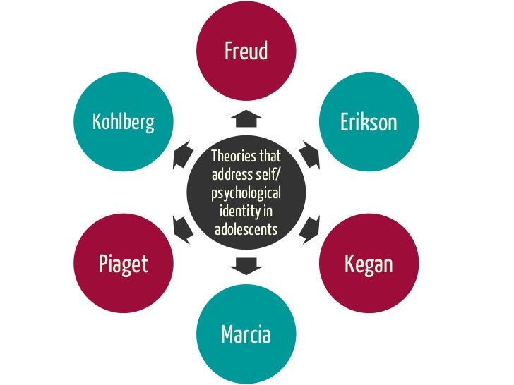 FreudKohlberg                   Erikson           Theories that           address self/           psychological           ...