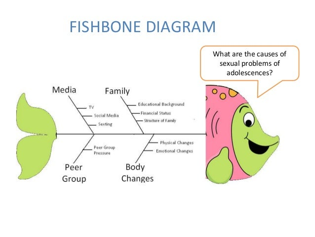 Adolescence problems fishbone diagram ccuart Gallery