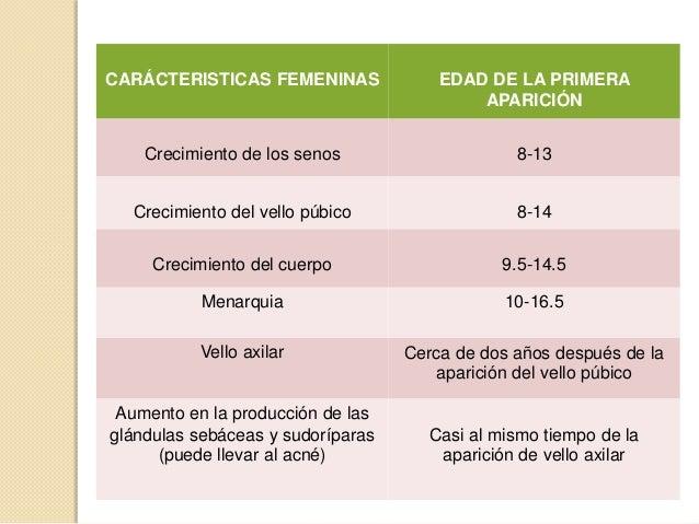 CARÁCTERISTICASMASCULINASEDAD DE LA PRIMERA APARICIÓNCrecimiento de los testículos y elsaco escrotal 10-13.5Crecimiento de...