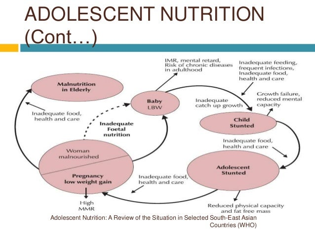 adolescent nutrition Adolescents account for nearly one-third of the global population with the incredible amount of physical, cognitive, and psychosocial growth and development occurring during this time.