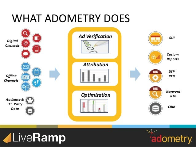 adometry by google Adometry - LiveRamp Webinar Deck: The Missing Link