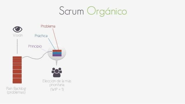 Scrum Orgánico  *  Visión  Pain Backlog  (problemas)  Problema  +  Elección de la más  prioritaria  (WIP = 1)  Práctica  P...