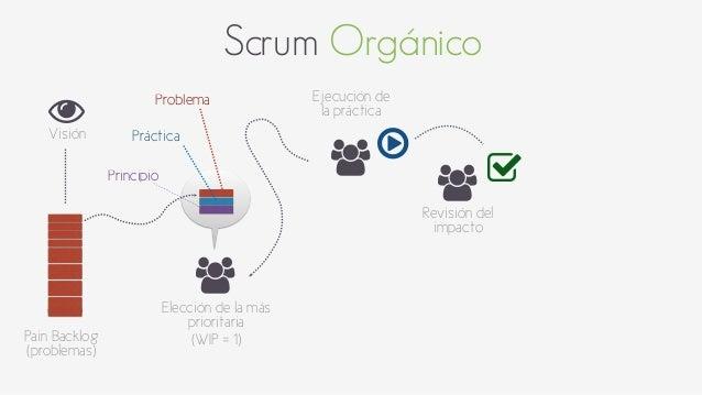 Scrum Orgánico  *  Visión  Pain Backlog  (problemas)  +  +  +  Elección de la más  prioritaria  (WIP = 1)  Ejecución de  l...