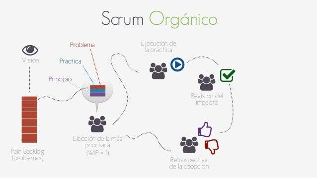 Scrum Orgánico  *  Visión  Pain Backlog  (problemas)  +  +  +  + Elección de la más  prioritaria  (WIP = 1)  Ejecución de ...