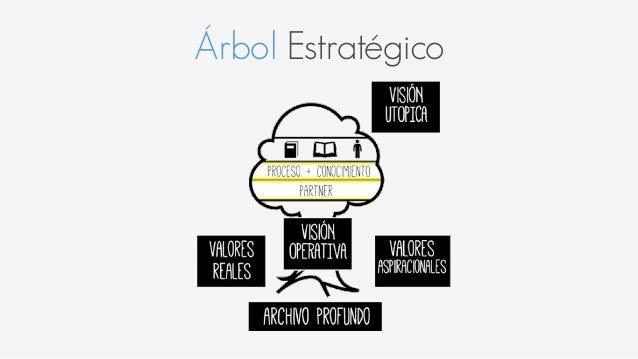 Árbol Estratégico
