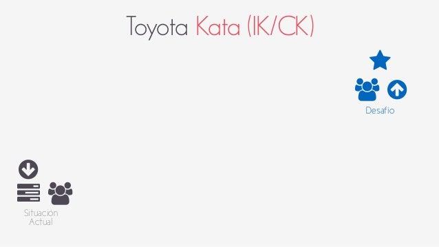 Toyota Kata (IK/CK)  ○  6 +  Situación  Actual  ⋆  +  ○  Desafío