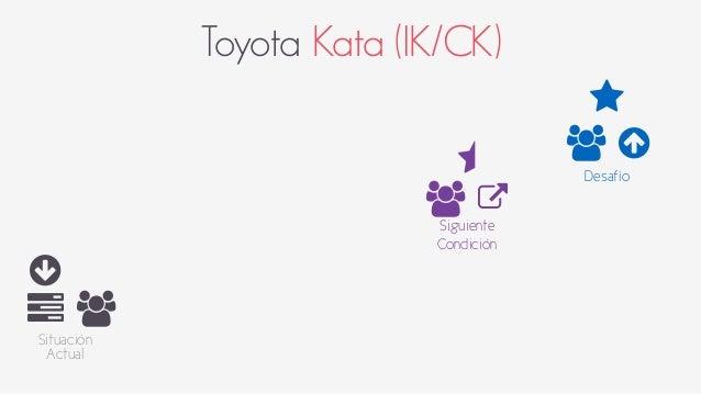 Toyota Kata (IK/CK)  ○  6 +  Situación  Actual  ⋆  +  ⋆ ○  Desafío +  7  Siguiente  Condición