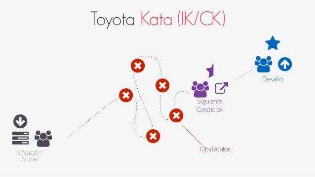 Toyota Kata (IK/CK)  ○  6 +  Situación  Actual  ⋆  +  ⋆ ○  Desafío +  7  Siguiente  Condición  9  9  9  9  9  Obstáculos