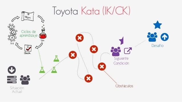 Toyota Kata (IK/CK)  ○  6 +  Situación  Actual  ⋆  +  ⋆ ○  Desafío +  7  Siguiente  Condición  9  9  9  9  9  Obstáculos  ...