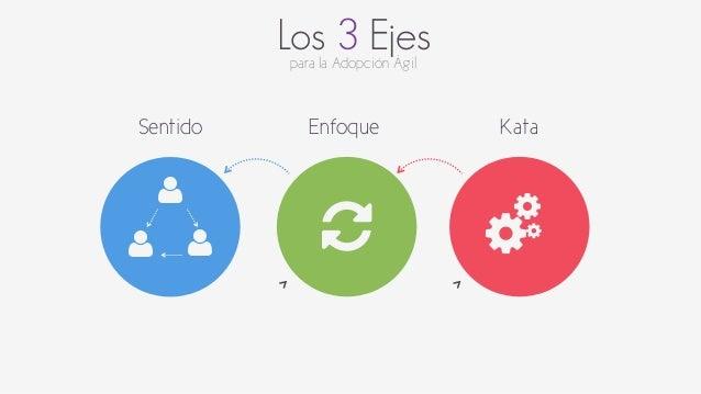 Los 3 Ejes  para la Adopción Ágil  Sentido  $  $ $  Enfoque Kata  &  &  % &