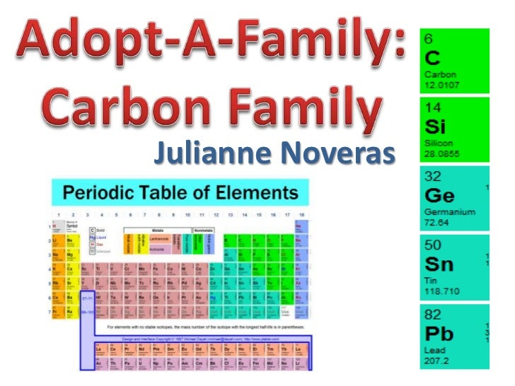 julianne noveras - Periodic Table Carbon