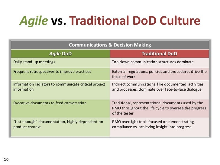 Adopting agile in the dod for Agile vs traditional project management