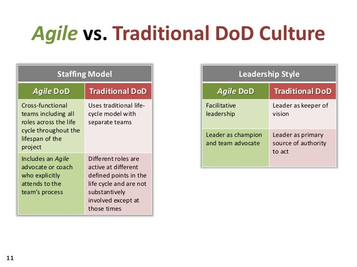 Adopting agile in the dod for Agile vs traditional methodologies