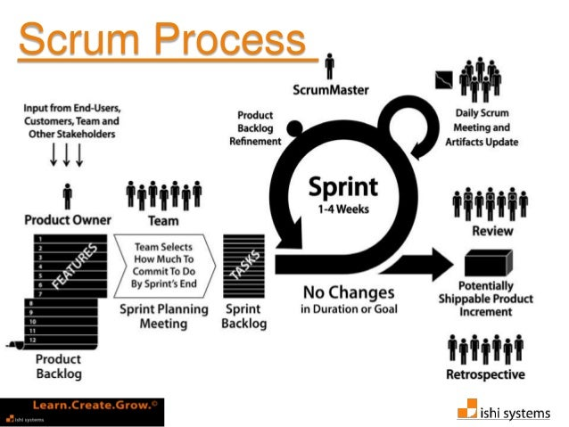 Adopting agile via continuous improvement with workshop by