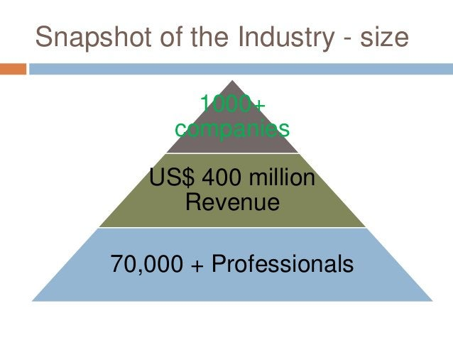 Snapshot of the Industry - size 1000+ companies US$ 400 million Revenue 70,000 + Professionals