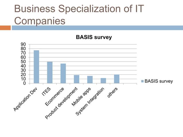 Business Specialization of IT Companies 0 10 20 30 40 50 60 70 80 90 BASIS survey BASIS survey