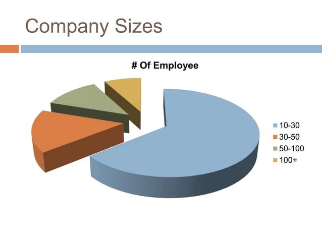 Company Sizes # Of Employee 10-30 30-50 50-100 100+