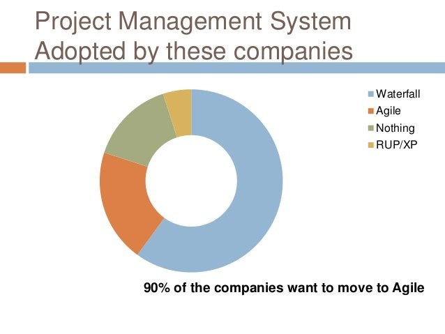 Project Management System Adopted by these companies 90% of the companies want to move to Agile Waterfall Agile Nothing RU...