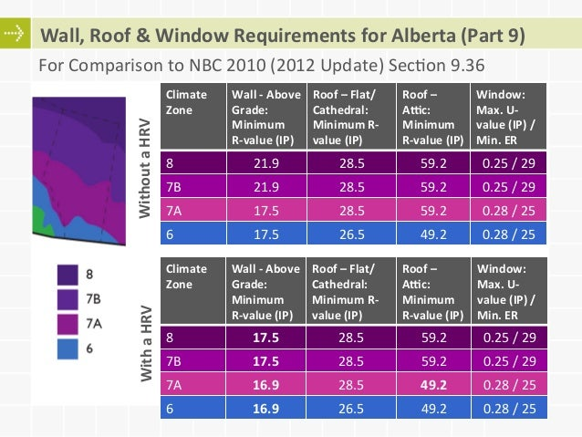 Adoption And Compliance With Energy Codes Ashrae 90 1 And
